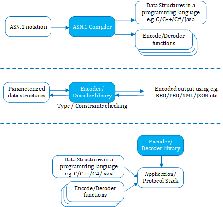 ASN.1 functional overview