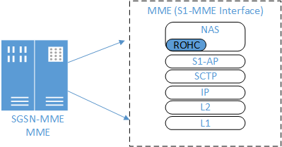 Integration point of ROHC in NAS in MME