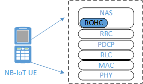 Integration point of ROHC in NAS in UE
