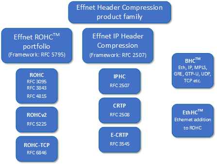 Effnet Header Compression product family