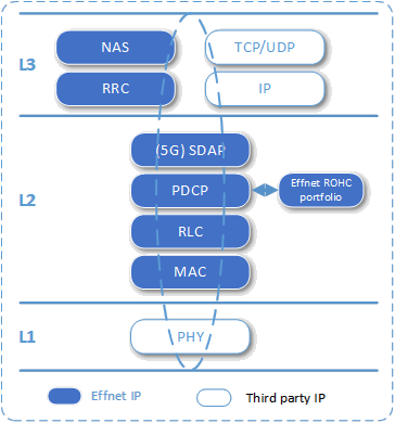 Effnet 4G/5G UE Protocol Stack for NB-IoT