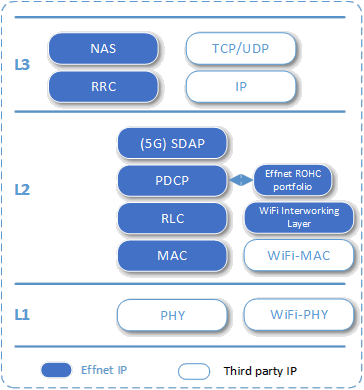 Effnet 4G/5G UE Protocol Stack with support for WiFi interworking