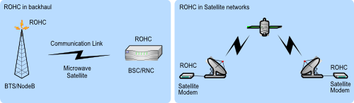ROHC for backhaul satellite